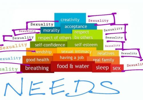 An image explaining maslow's heirarchy of needs