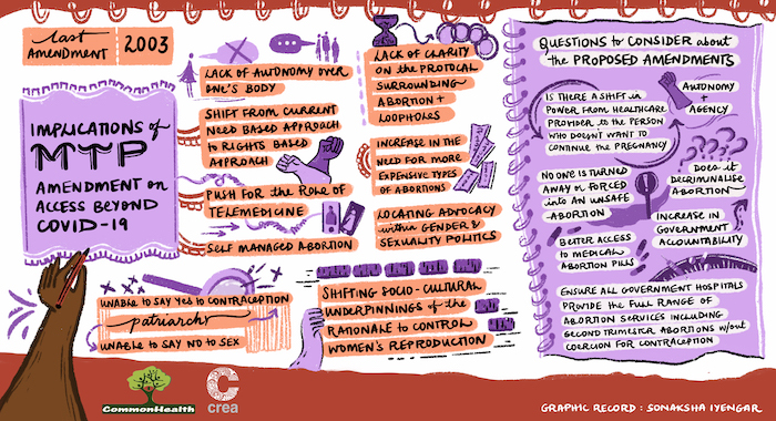 A slide of the graphic recording of the webinar series by CREA and CommonHealth. On a white background are coloured illustrations to give the effect of spiral writing pads and notes. A hand is visible till the forearm holding a pen and writing 'The Implications of MTP Amendment on Access Beyond COVID-19'. The pointers are typographically presented.
